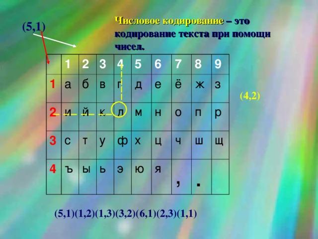 картинки кодирование числовой информации то, что составляет