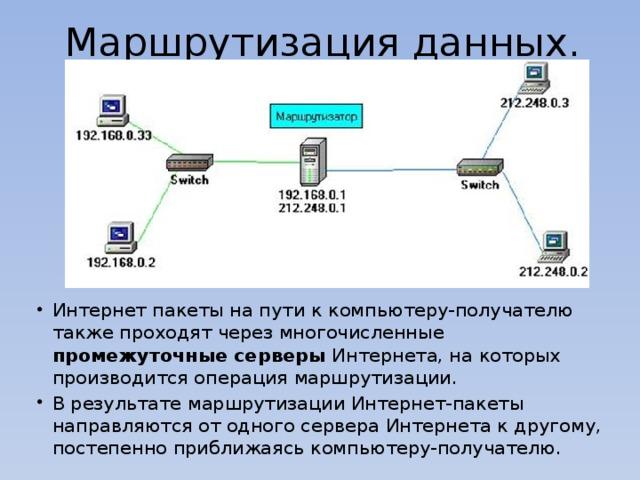 Маршрутизация и транспортировка данных по компьютерным сетям