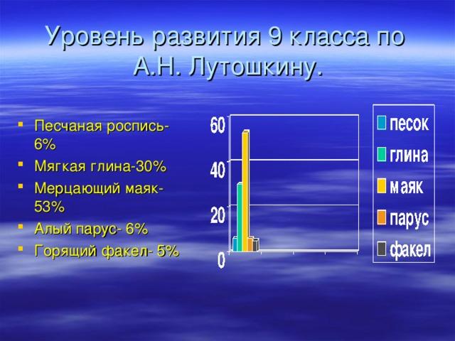 Уровень развития 9 класса по  А.Н. Лутошкину. Песчаная роспись- 6% Мягкая глина-30% Мерцающий маяк- 53% Алый парус- 6% Горящий факел- 5%