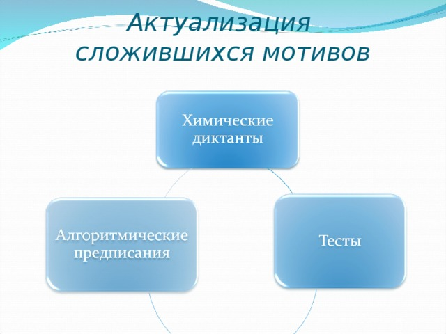 Актуализация  сложившихся мотивов