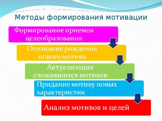 Методы формирования мотивации