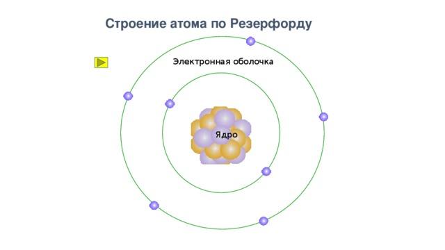 электронное строение атома картинки подругу без