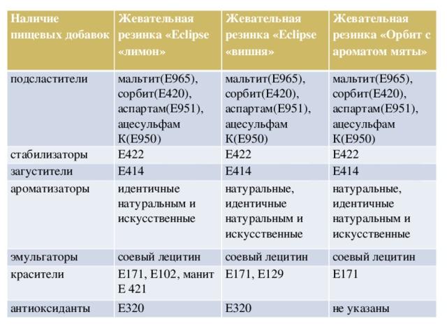 Наличие пищевых добавок подсластители Жевательная резинка «Eclipse «лимон» мальтит(Е965), сорбит(Е420), аспартам(Е951), ацесульфам К(Е950) стабилизаторы Жевательная резинка «Eclipse «вишня» Е422 мальтит(Е965), сорбит(Е420), аспартам(Е951), ацесульфам К(Е950) загустители Жевательная резинка «Орбит с ароматом мяты» Е414 мальтит(Е965), сорбит(Е420), аспартам(Е951), ацесульфам К(Е950) Е422 ароматизаторы идентичные натуральным и искусственные эмульгаторы Е422 Е414 красители соевый лецитин Е414 натуральные, идентичные натуральным и искусственные антиоксиданты Е171, Е102, манит Е 421 натуральные, идентичные натуральным и искусственные соевый лецитин Е320 соевый лецитин Е171, Е129 Е171 Е320 не указаны