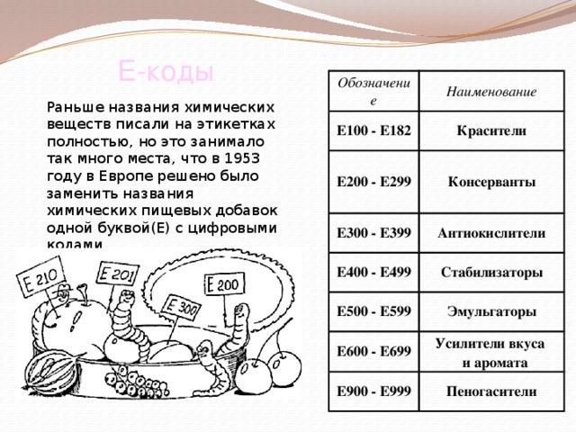 Е-коды Обозначение Наименование E100 - E182 E200 - E299 Красители Консерванты E300 - E399 Антиокислители E400 - E499 Стабилизаторы E500 - E599 Эмульгаторы E600 - E699 Усилители вкуса   и аромата E900 - E999 Пеногасители Раньше названия химических веществ писали на этикетках полностью, но это занимало так много места, что в 1953 году в Европе решено было заменить названия химических пищевых добавок одной буквой(Е) с цифровыми кодами.