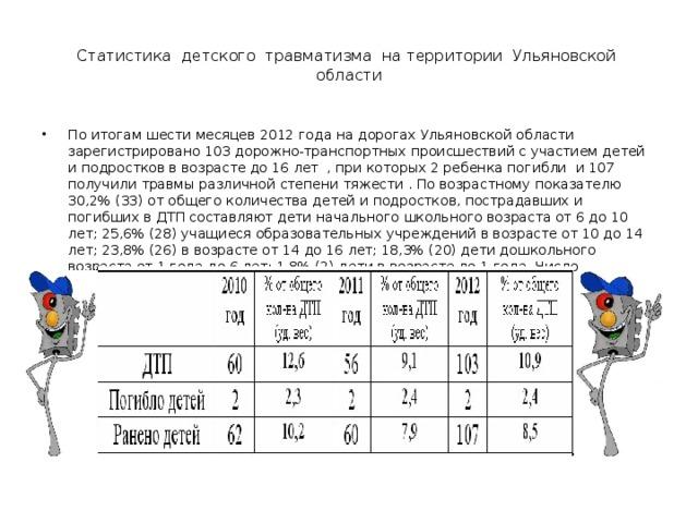 Статистика детского травматизма на территории Ульяновской области По итогам шести месяцев 2012 года на дорогах Ульяновской области зарегистрировано 103 дорожно-транспортных происшествий с участием детей и подростков в возрасте до 16 лет , при которых 2 ребенка погибли и 107 получили травмы различной степени тяжести . По возрастному показателю 30,2% (33) от общего количества детей и подростков, пострадавших и погибших в ДТП составляют дети начального школьного возраста от 6 до 10 лет; 25,6% (28) учащиеся образовательных учреждений в возрасте от 10 до 14 лет; 23,8% (26) в возрасте от 14 до 16 лет; 18,3% (20) дети дошкольного возраста от 1 года до 6 лет; 1,8% (2) дети в возрасте до 1 года. Число пострадавших и погибших детей в ДТП по возрастным группам: