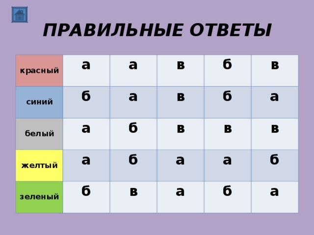 ПРАВИЛЬНЫЕ ОТВЕТЫ  красный а  синий б  белый а в а  желтый а в а  зеленый б б б б в в б а а в в в а а б б а