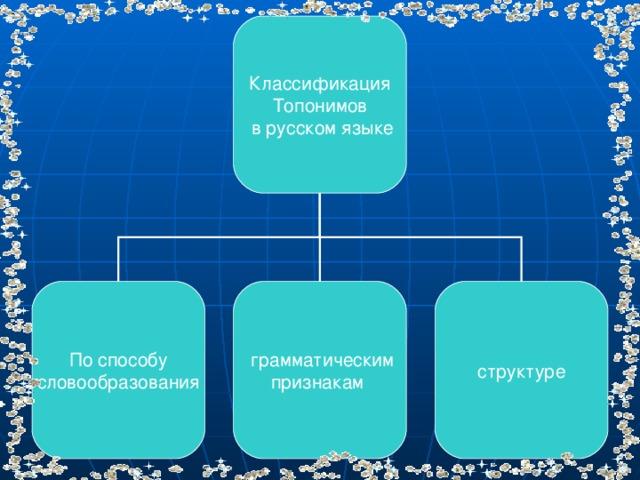 Классификация Топонимов  в русском языке По способу словообразования  грамматическим признакам структуре