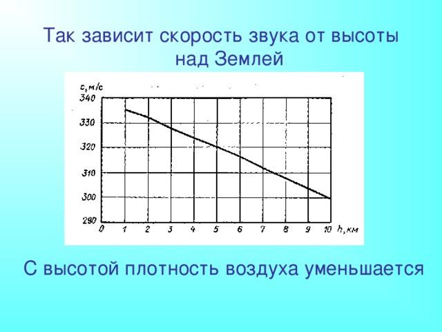 Так зависит скорость звука от высоты над Землей С высотой плотность воздуха уменьшается