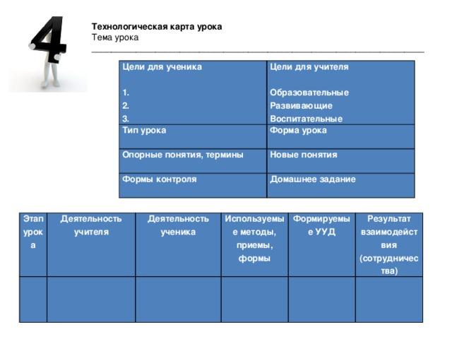 Технологическая карта урока Тема урока ____________________________________________________________________ Цели для ученика  Цели для учителя Тип урока 1. Опорные понятия, термины   Форма урока 2. Новые понятия Формы контроля  Образовательные 3. Домашнее задание   Развивающие Воспитательные  Этап урока  Деятельность учителя Деятельность ученика   Используемые методы, приемы, формы   Формируемые УУД  Результат взаимодействия (сотрудничества)