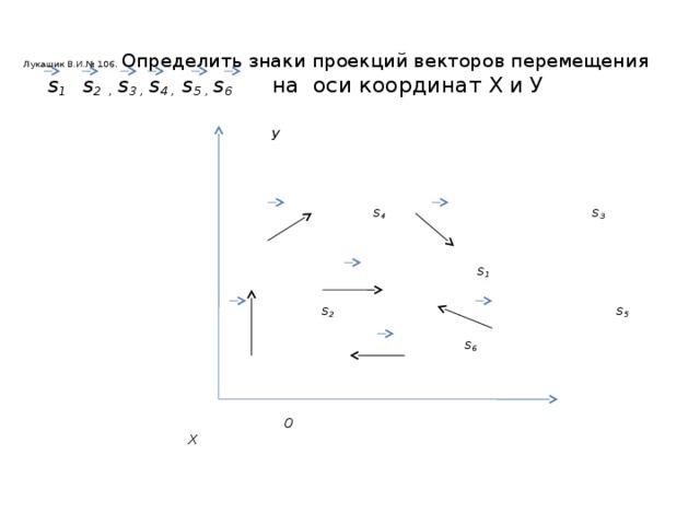 Лукашик В.И.№ 106 . Определить знаки проекций векторов перемещения   s 1 s 2 , s 3 , s 4 , s 5 , s 6 на оси координат Х и У    У     s 4 s 3    s 1   s 2 s 5   s 6     0 Х