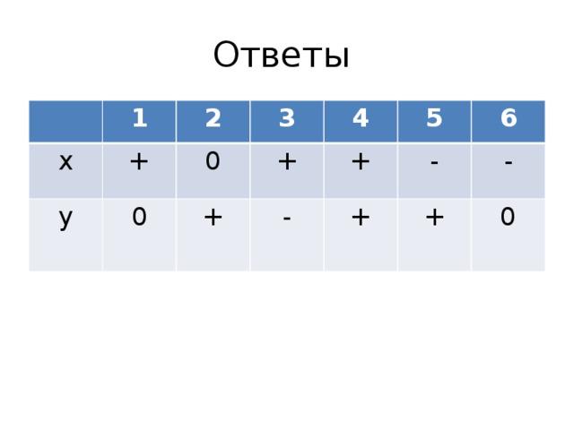 Ответы 1 х 2 у + 3 0 0 + + 4 5 - + - 6 + + - 0