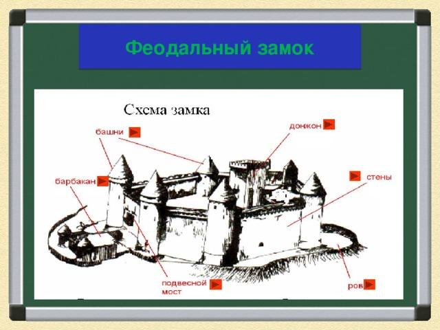 замок и его части картинки короткой мире