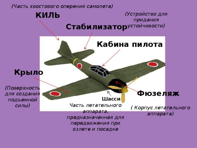 Февраля, из чего состоит самолет для детей в картинках