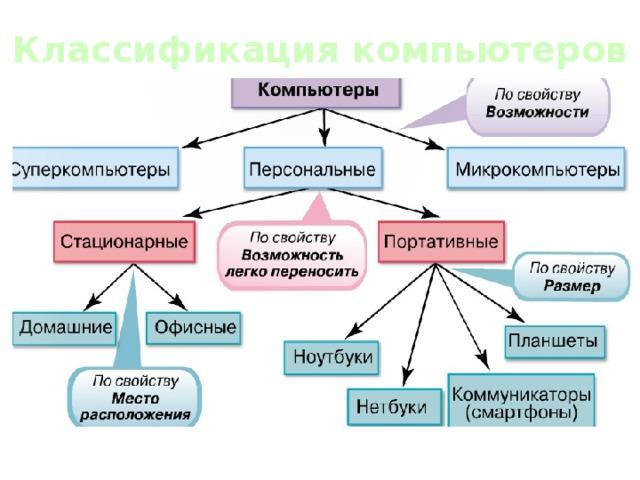 компьютер классификация картинки ирина казакова