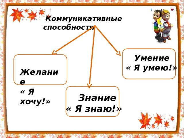 Коммуникативные способности  Умение « Я умею!»  Желание « Я хочу!»  Знание « Я знаю!»