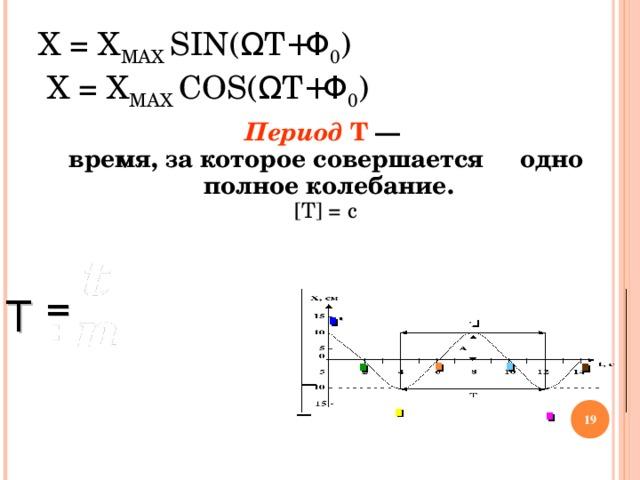 Х = Х МАХ  SIN( Ω T + Φ 0 )  Х = Х МАХ  COS( Ω T + Φ 0 )    Период Т —  время, за которое совершается одно полное колебание.   [ Т ] = с  t  время    T = n = число колебаний = . Т .  X , см  Т 15   v = 0,125 Гц T 10 5  A 0  t , с 5 2 4 6 8 10 12 14 10 T  15 -  . .   .   . . — .   .   —