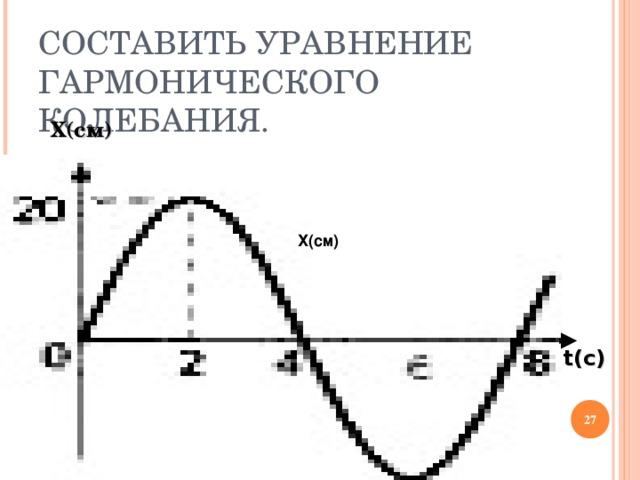 СОСТАВИТЬ УРАВНЕНИЕ ГАРМОНИЧЕСКОГО КОЛЕБАНИЯ.  Х(см)  Х(см)  t (с)