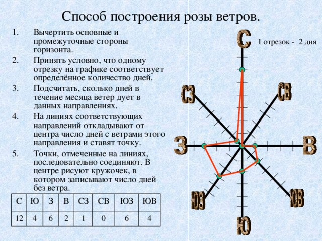 Способ построения розы ветров. Вычертить основные и промежуточные стороны горизонта. Принять условно, что одному отрезку на графике соответствует определённое количество дней. Подсчитать, сколько дней в течение месяца ветер дует в данных направлениях. На линиях соответствующих направлений откладывают от центра число дней с ветрами этого направления и ставят точку. Точки, отмеченные на линиях, последовательно соединяют. В центре рисуют кружочек, в котором записывают число дней без ветра. 1 отрезок - 2 дня С 12 Ю З 4 В 6 СЗ 2 СВ 1 ЮЗ 0 ЮВ 6 4