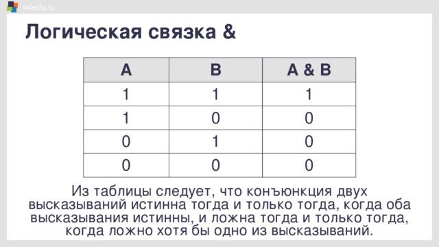 Логическая связка & А В 1 1 А & В 1 0 1 0 0 1 0 0 0 0 Из таблицы следует, что конъюнкция двух высказываний истинна тогда и только тогда, когда оба высказывания истинны, и ложна тогда и только тогда, когда ложно хотя бы одно из высказываний.