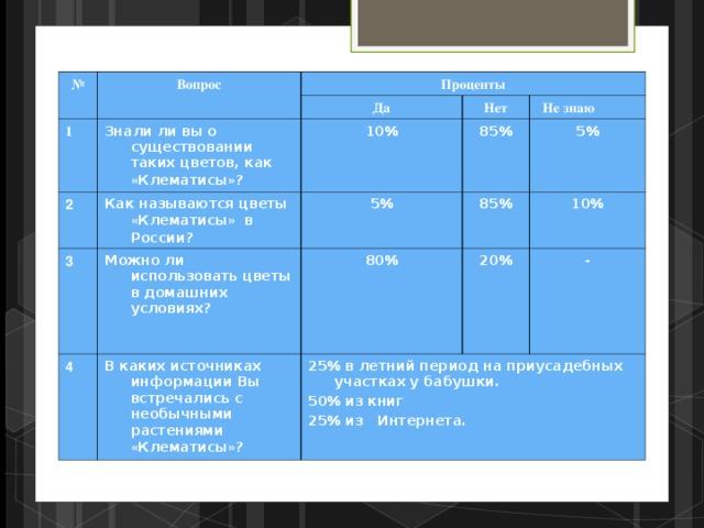 № Вопрос Проценты 1 Да Знали ли вы о существовании таких цветов, как « Клематисы » ? 2 Как называются цветы « Клематисы » в России? Нет 10% 3 Можно ли использовать цветы в домашних условиях?   5% 85%  Не знаю 4  5% 85% 80%  В каких источниках информации Вы встречались с необычными растениями « Клематисы » ? 10% 20%  25% в летний период на приусадебных участках у бабушки. 50% из книг 25% из Интернета. -