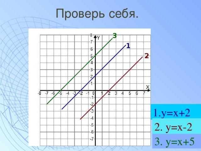 Проверь себя. 3 1 2 1.у=х+2 2. у=х-2 3. у=х+5
