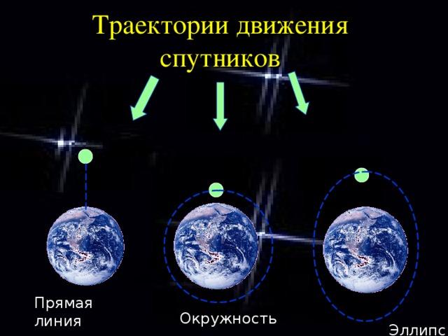 Траектории движения спутников Прямая линия Окружность Эллипс
