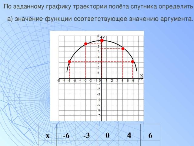 По заданному графику траектории полёта спутника определить:   а) значение функции соответствующее значению аргумента. х -6 у -3 0 4 6