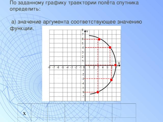 По заданному графику траектории полёта спутника определить:   а) значение аргумента соответствующее значению функции. х у 6 4 0 -3 -6