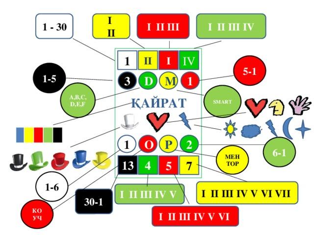 I II III I II III IV 1 - 30 I II І ІІ IV 1 5-1 1-5 D 1 M 3 A,B,C,D,E,F SMART ҚАЙРАТ Р 2 О 1 6-1 МЕНТОР 13 4 5 7 1-6 I II III IV V VI VII I II III IV V 30-1 КО УЧ I II III IV V VI