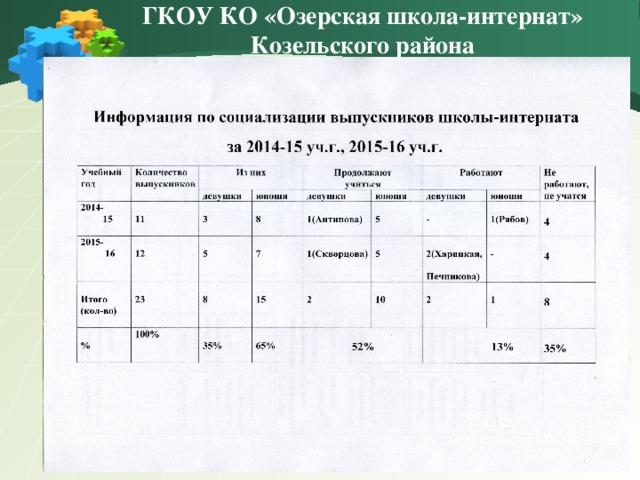 ГКОУ КО «Озерская школа-интернат» Козельского района