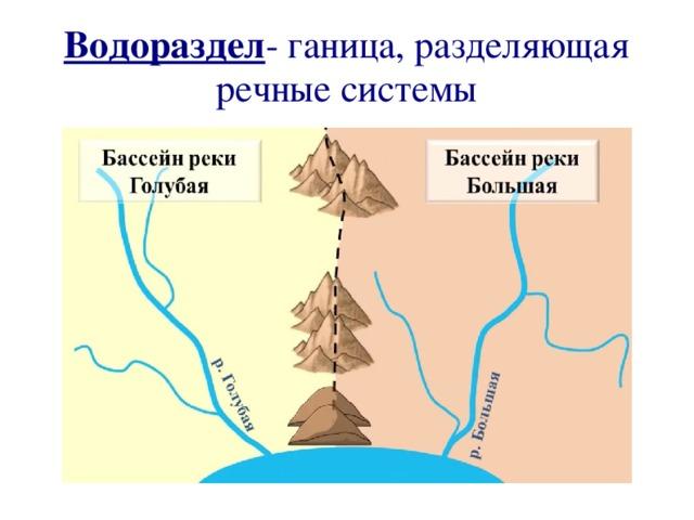 Водораздел - ганица, разделяющая речные системы
