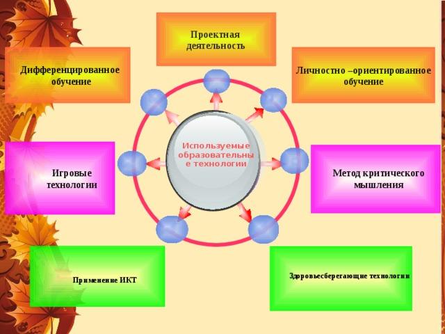 Проектная деятельность   Дифференцированное  обучение Личностно –ориентированное обучение Метод критического мышления Игровые технологии Используемые образовательные технологии  Применение ИКТ Здоровьесберегающие технологии 10