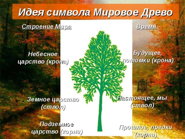 Идея символа Мировое Древо Строение Мира Время Будущее, потомки (крона) Небесное царство (крона) Настоящее, мы (ствол) Земное царство (ствол) Подземное царство (корни) Прошлое, предки (корни)