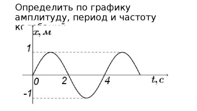 Определить по графику амплитуду, период и частоту колебаний