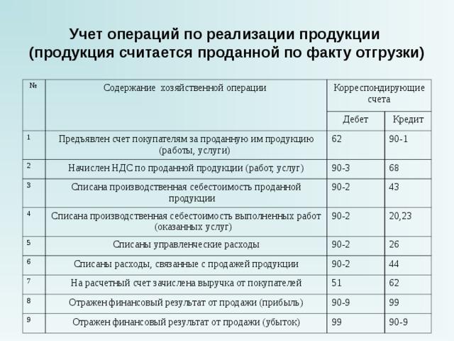 оплата услуг бухгалтера по количеству операций