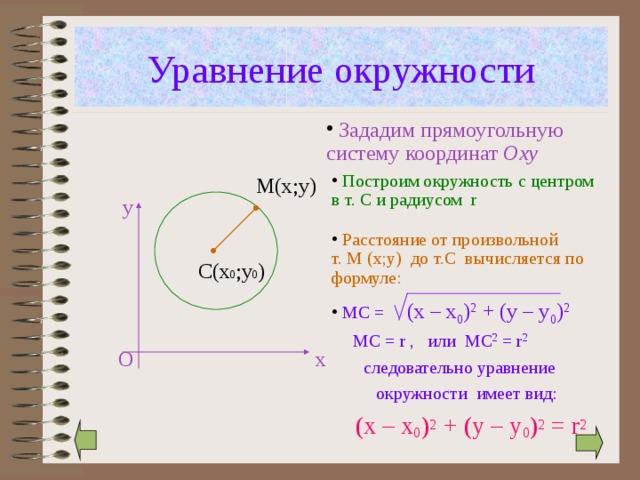 Уравнение окружности  Зададим прямоугольную систему координат О xy  Построим окружность c центром в т. С и радиусом r М(х;у) у  Расстояние от произвольной т. М ( х;у)  до т.С  вычисляется по формуле: С(х 0 ;у 0 )  МС =  (x – x 0 ) 2 + (y – y 0 ) 2 МС = r , или МС 2 = r 2 О х  следовательно уравнение окружности имеет вид:  (x – x 0 ) 2 + (y – y 0 ) 2 = r 2