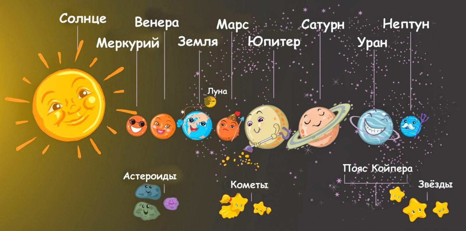 сегодня расположение планет вокруг солнца картинки тем