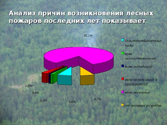 Анализ причин возникновения лесных пожаров последних лет показывает