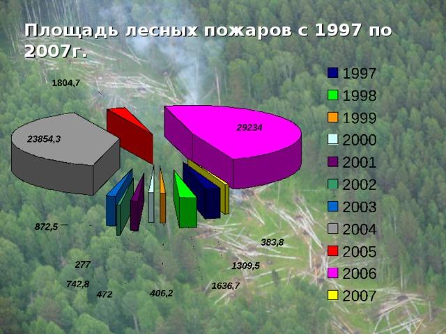 Площадь лесных пожаров с 1997 по 2007г.
