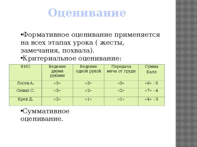 Оценивание    Формативное оценивание применяется на всех этапах урока ( жесты, замечания, похвала). Критериальное оценивание: ФИО  Лосев А. Ведение двумя руками Сивых С. Ведение одной рукой «3» Крек Д. «3» «3» Передача мяча от груди «3» «2» Сумма «2» «9» - 5 «2» «1» Балл «7» - 4 «1» «4» - 3 Суммативное оценивание.