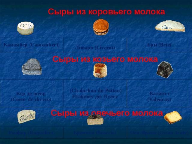 Сыры из коровьего молока  Камамбер (Camembert)  Ливаро (Livarot) Бри (Brie)  Сыры из козьего молока   К e р  де  шевр   (Coeur de chevre)   (Chabichou du Poitou) Шабишу  дю  Пуату    Валансэ  (Valencay)  Сыры из овечьего молока  Рокфор (Roquefort) Броччио (Broccio) Осо-Ирати (Ossau-Iraty)
