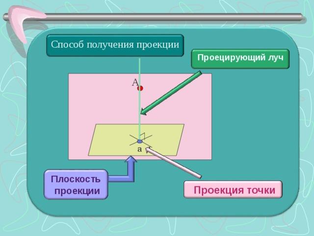 Способ получения проекции  Проецирующий луч  А а Плоскость  проекции  Проекция точки