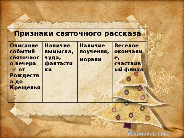Признаки святочного рассказа Описание событий святочного вечера — от Рождества до Крещенья  Наличие вымысла, чуда, фантастики Наличие поучения, морали  Веселое окончание, счастливый финал