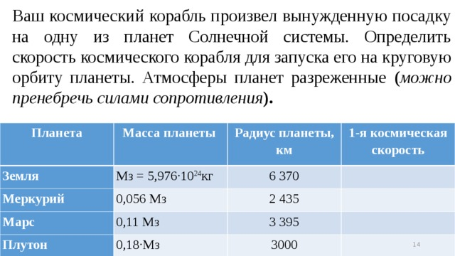 2/7/18 Ваш космический корабль произвел вынужденную посадку на одну из планет Солнечной системы. Определить скорость космического корабля для запуска его на круговую орбиту планеты. Атмосферы планет разреженные ( можно пренебречь силами сопротивления ). Планета Масса планеты Земля Меркурий Радиус планеты, км Мз = 5,976·10 24 кг Марс 1-я космическая скорость 0,056 Мз 6 370 Плутон 0,11 Мз 2 435 3 395 0,18·Мз 3000