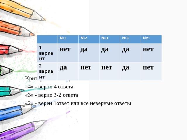 1 вариант № 1 нет 2 вариант № 2 № 3 да да да нет № 4 нет № 5 да нет да нет                             Критерии «5» - верно 5 ответов «4» - верно 4 ответа «3» - верно 3-2 ответа «2» - верен 1ответ или все неверные ответы