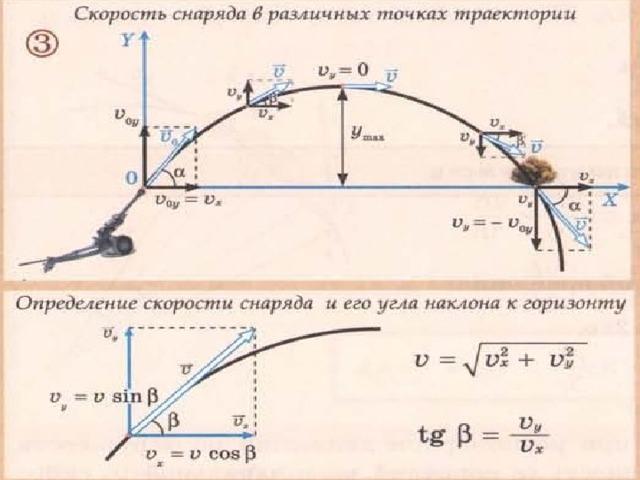 Решение задач на баллистическое движение 10 класс решение транспортной задачи статистическим методом