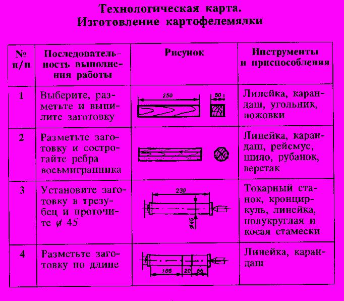 Технологическая карта фоторамки