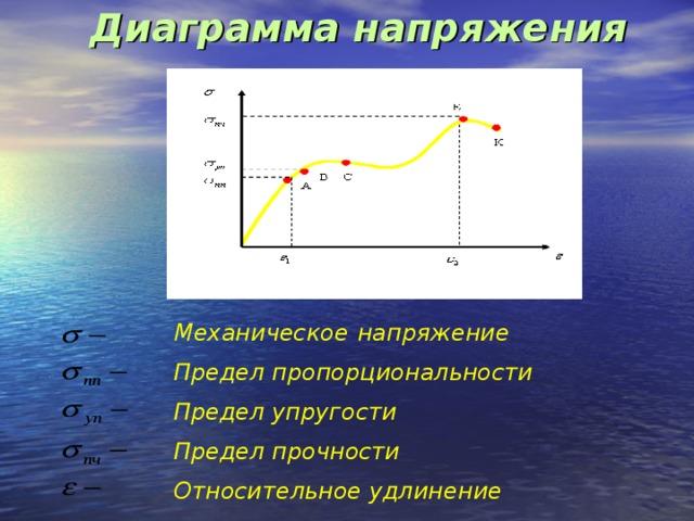 Диаграмма напряжения   Механическое  напряжение Предел пропорциональности Предел упругости Предел прочности Относительное удлинение