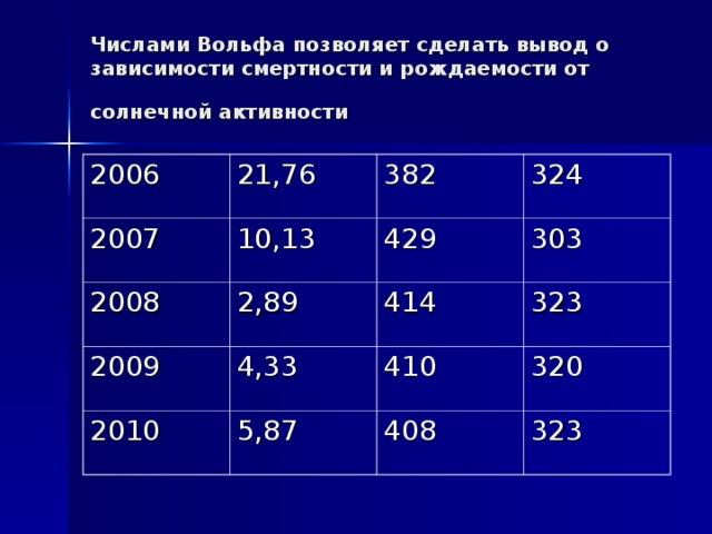 Числами Вольфа позволяет сделать вывод о зависимости смертности и рождаемости от солнечной активности  2006 21,76 2007 10,13 2008 382 2009 2,89 429 324 303 4,33 414 2010 323 410 5,87 320 408 323