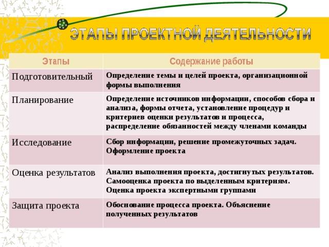 Этапы Содержание работы Подготовительный Определение темы и целей проекта, организационной формы выполнения Планирование Определение источников информации, способов сбора и анализа, формы отчета, установление процедур и критериев оценки результатов и процесса, распределение обязанностей между членами команды Исследование Сбор информации, решение промежуточных задач. Оформление проекта Оценка результатов Анализ выполнения проекта, достигнутых результатов. Самооценка проекта по выделенным критериям. Оценка проекта экспертными группами Защита проекта Обоснование процесса проекта. Объяснение полученных результатов